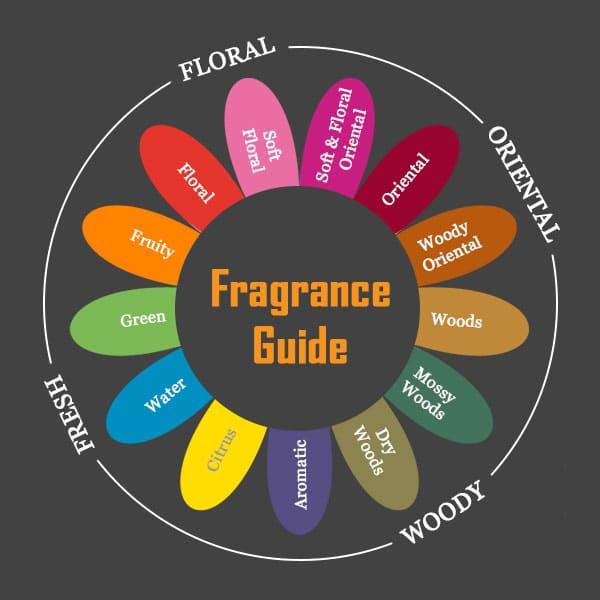 final mix of perfume